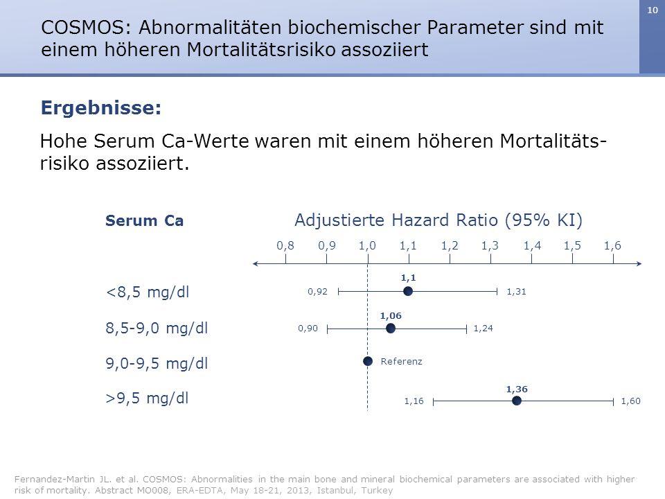 10 COSMOS: Abnormalitäten biochemischer Parameter sind mit einem höheren Mortalitätsrisiko assoziiert Fernandez-Martin JL. et al. COSMOS: Abnormalitie