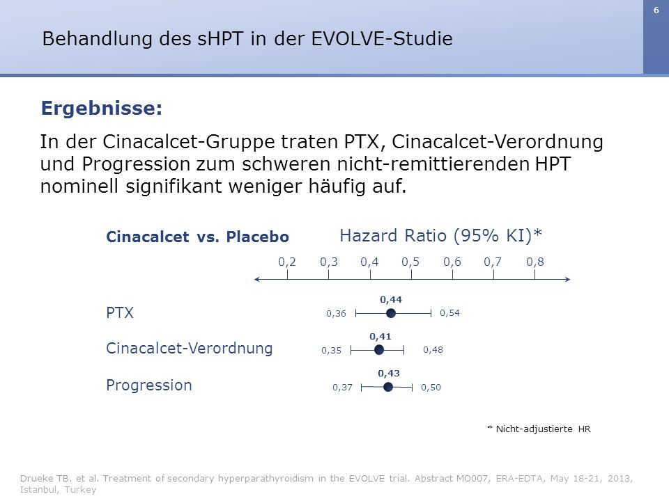 6 Behandlung des sHPT in der EVOLVE-Studie Drueke TB. et al. Treatment of secondary hyperparathyroidism in the EVOLVE trial. Abstract MO007, ERA-EDTA,