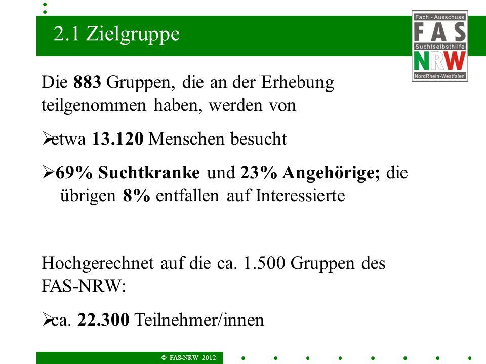 © FAS-NRW 2012 2.1 Zielgruppe Die 883 Gruppen, die an der Erhebung teilgenommen haben, werden von etwa 13.120 Menschen besucht 69% Suchtkranke und 23% Angehörige; die übrigen 8% entfallen auf Interessierte Hochgerechnet auf die ca.