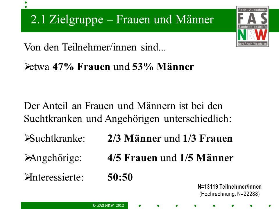 © FAS-NRW 2012 2.1 Zielgruppe – Frauen und Männer Von den Teilnehmer/innen sind... etwa 47% Frauen und 53% Männer Der Anteil an Frauen und Männern ist