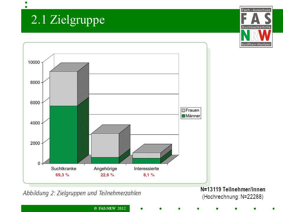© FAS-NRW 2012 2.1 Zielgruppe N=13119 Teilnehmer/innen (Hochrechnung: N=22288)