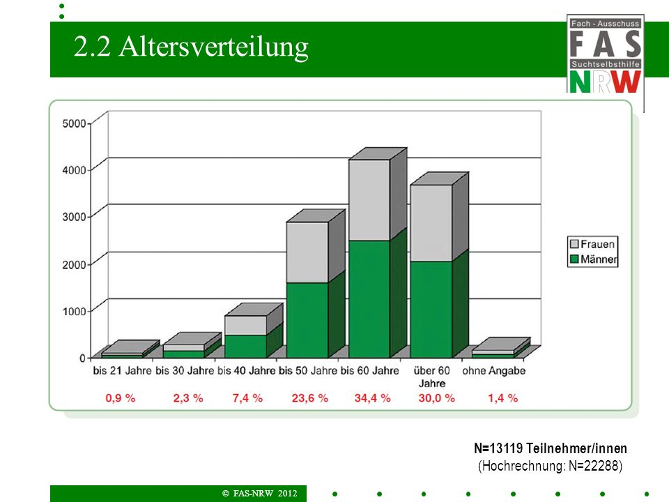 © FAS-NRW 2012 2.2 Altersverteilung N=13119 Teilnehmer/innen (Hochrechnung: N=22288)