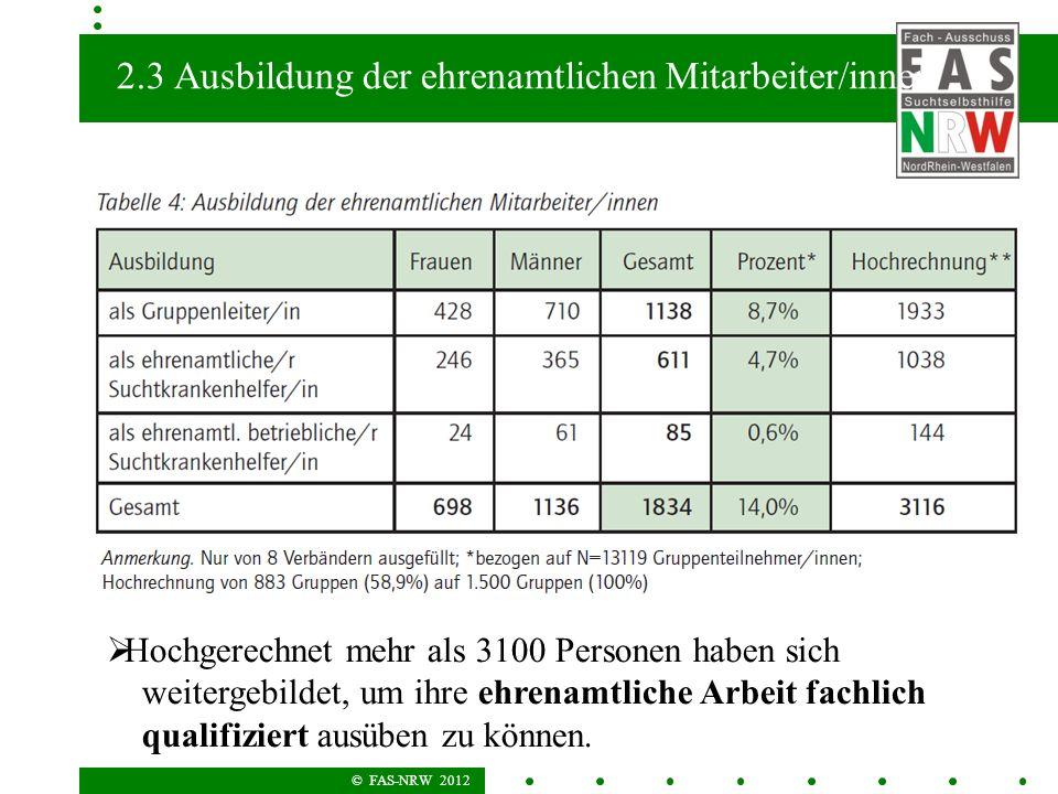 © FAS-NRW 2012 2.3 Ausbildung der ehrenamtlichen Mitarbeiter/innen Hochgerechnet mehr als 3100 Personen haben sich weitergebildet, um ihre ehrenamtliche Arbeit fachlich qualifiziert ausüben zu können.