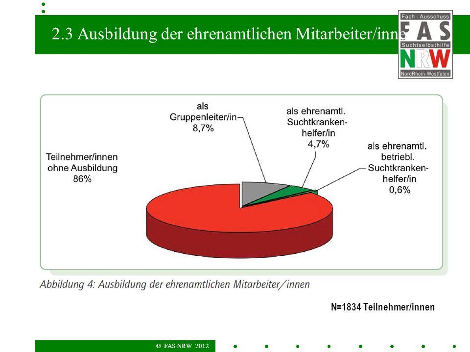 © FAS-NRW 2012 2.3 Ausbildung der ehrenamtlichen Mitarbeiter/innen N=1834 Teilnehmer/innen