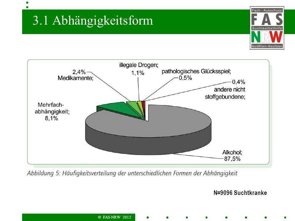 © FAS-NRW 2012 3.1 Abhängigkeitsform N=9096 Suchtkranke