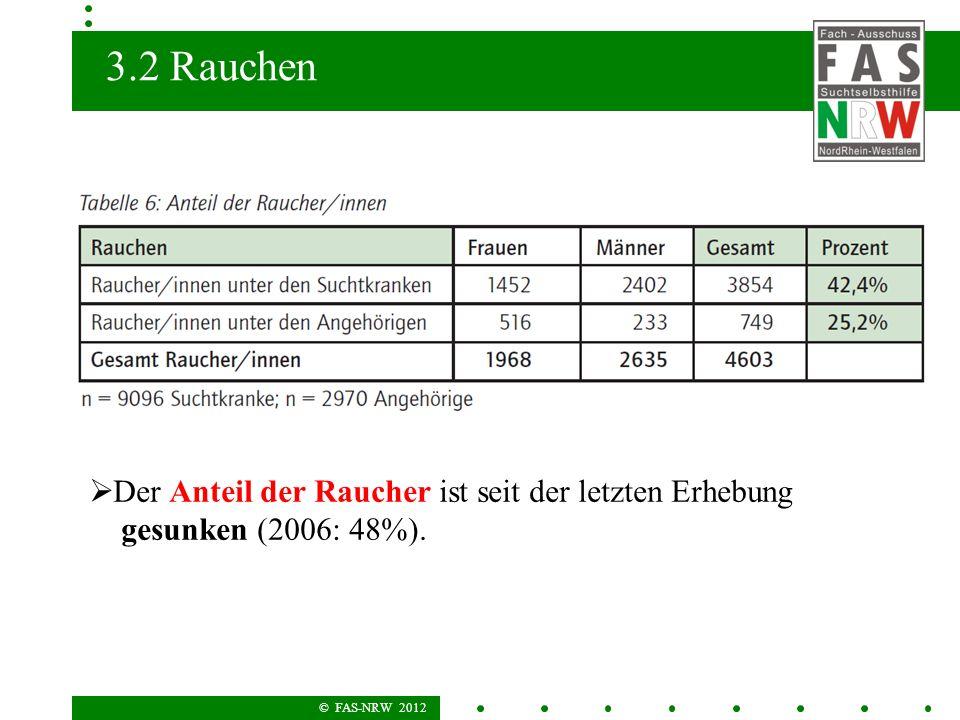 © FAS-NRW 2012 3.2 Rauchen Der Anteil der Raucher ist seit der letzten Erhebung gesunken (2006: 48%).
