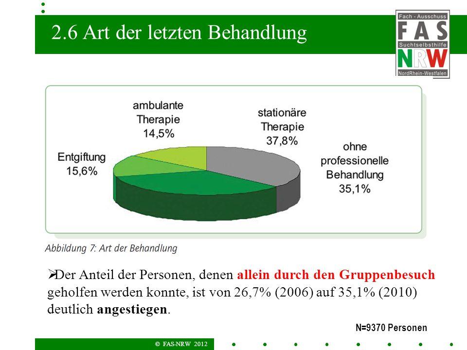 © FAS-NRW 2012 2.6 Art der letzten Behandlung N=9370 Personen Der Anteil der Personen, denen allein durch den Gruppenbesuch geholfen werden konnte, ist von 26,7% (2006) auf 35,1% (2010) deutlich angestiegen.