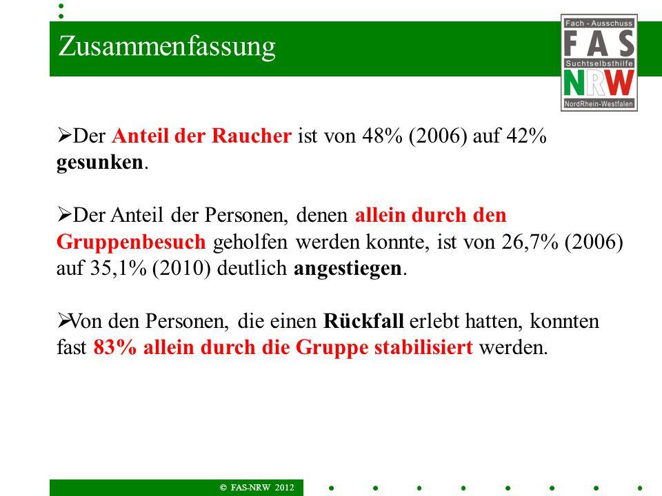 © FAS-NRW 2012 Zusammenfassung Der Anteil der Raucher ist von 48% (2006) auf 42% gesunken. Der Anteil der Personen, denen allein durch den Gruppenbesu