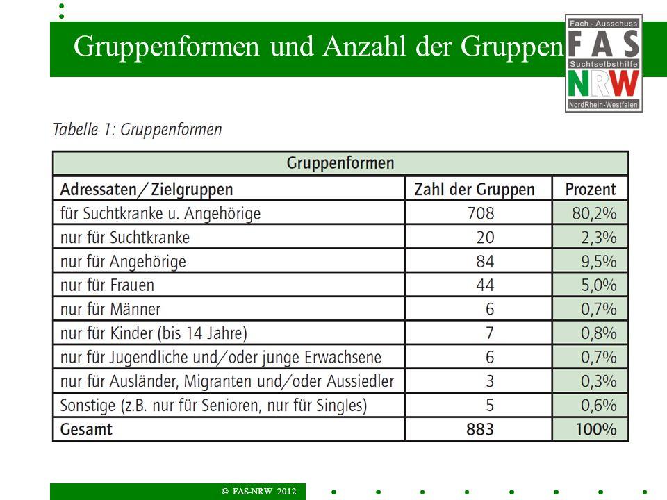 © FAS-NRW 2012 Gruppenformen und Anzahl der Gruppen