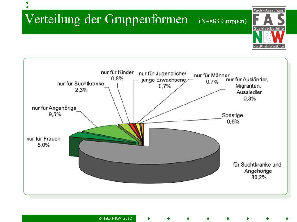 © FAS-NRW 2012 Verteilung der Gruppenformen (N=883 Gruppen)