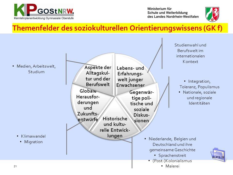 Themenfelder des soziokulturellen Orientierungswissens (GK f) 21 Lebens- und Erfahrungs- welt junger Erwachsener Gegenwär- tige poli- tische und sozia