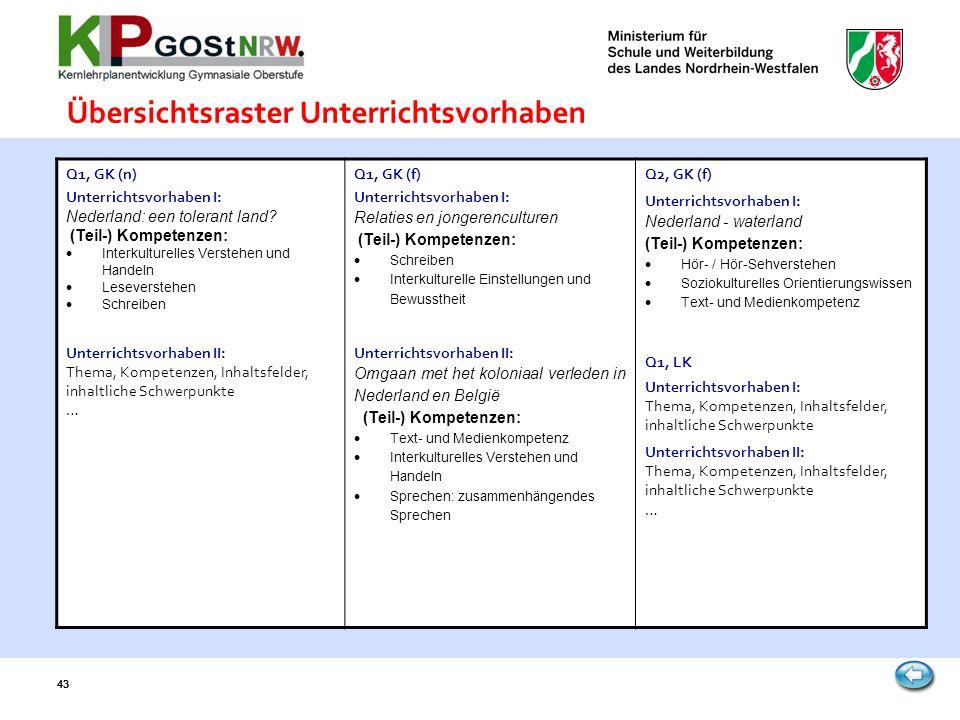 43 Übersichtsraster Unterrichtsvorhaben Q1, GK (n) Unterrichtsvorhaben I: Nederland: een tolerant land? (Teil-) Kompetenzen: Interkulturelles Verstehe