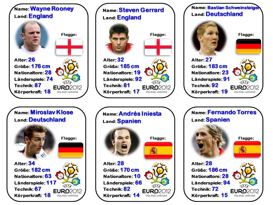 Wayne Rooney Name: Wayne Rooney England Land: England 26 Alter: 26 176 cm Größe: 176 cm 28 Nationaltore: 28 74 Länderspiele: 74 87 Technik: 87 18 Körp