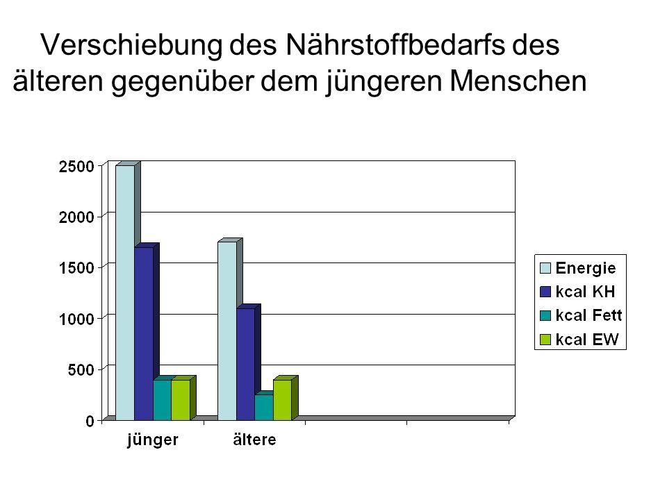 Beobachtungskriterien zur Einschätzung der Ernährungssituation BMI Wünschenswert bei Senioren > 65 J.: 24 – 29 kg/m 2