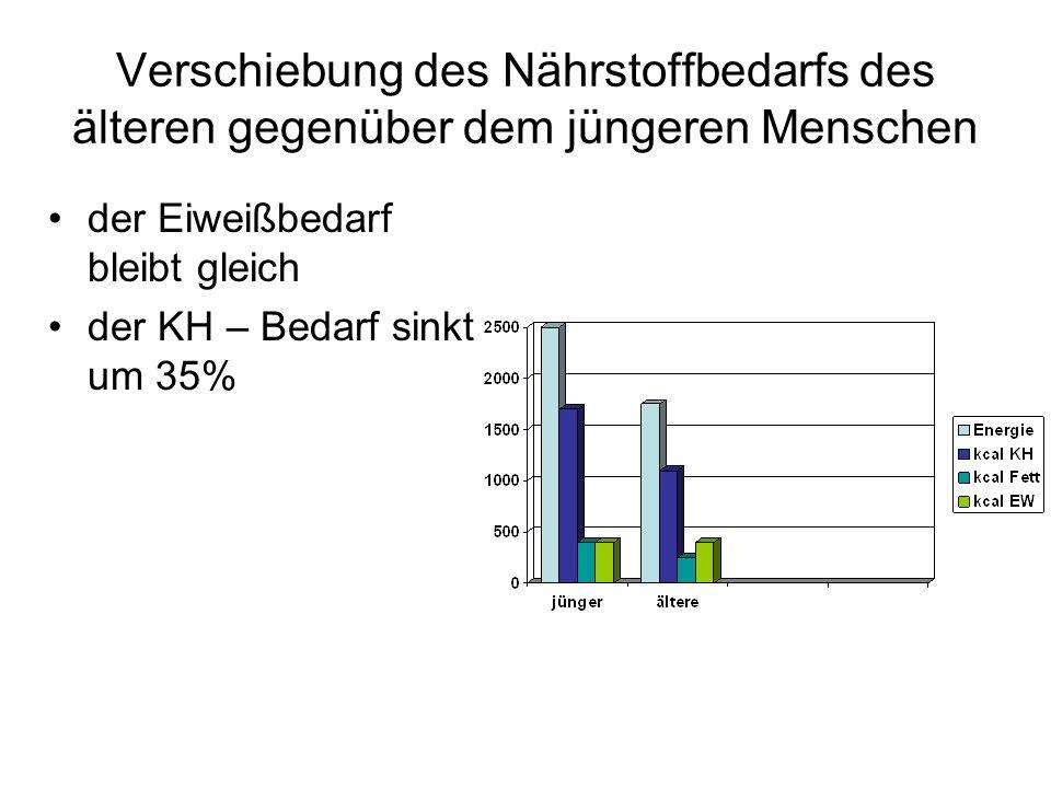 Expertenstandard Ernährungs- management zur Sicherstellung und Förderung der oralen Ernährung in der Pflege März 2009 DNQP (Deutsches Netzwerk für Qualitätsentwicklung in der Pflege)