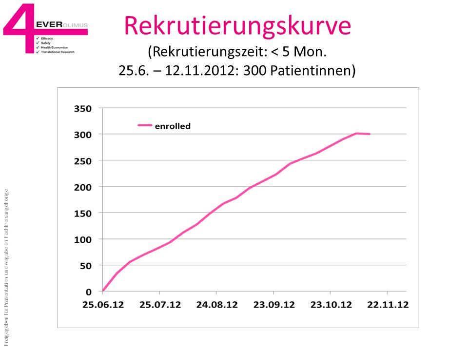 Rekrutierungskurve (Rekrutierungszeit: < 5 Mon. 25.6. – 12.11.2012: 300 Patientinnen) Freigegeben für Präsentation und Abgabe an Fachkreisangehörige