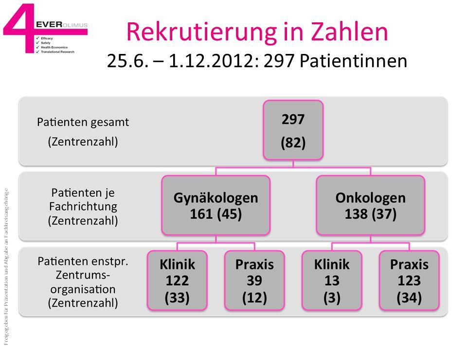 Rekrutierung in Zahlen 25.6. – 1.12.2012: 297 Patientinnen Freigegeben für Präsentation und Abgabe an Fachkreisangehörige