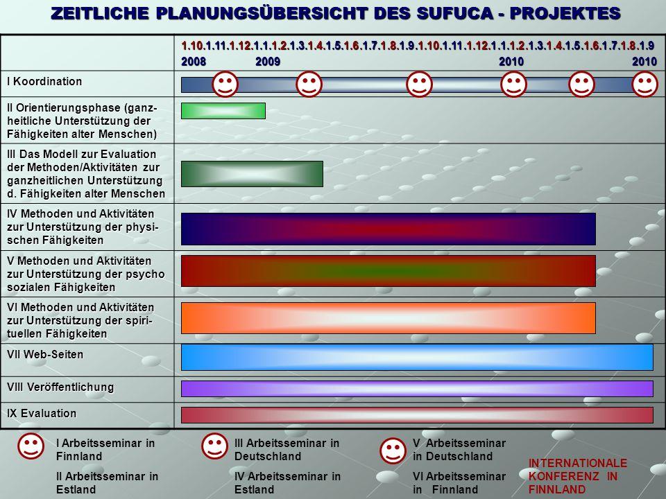 1.10.1.11.1.12.1.1.1.2.1.3.1.4.1.5.1.6.1.7.1.8.1.9.1.10.1.11.1.12.1.1.1.2.1.3.1.4.1.5.1.6.1.7.1.8.1.9 2008 2009 2010 2010 I Koordination II Orientierungsphase (ganz- heitliche Unterstützung der Fähigkeiten alter Menschen) III Das Modell zur Evaluation der Methoden/Aktivitäten zur ganzheitlichen Unterstützung d.