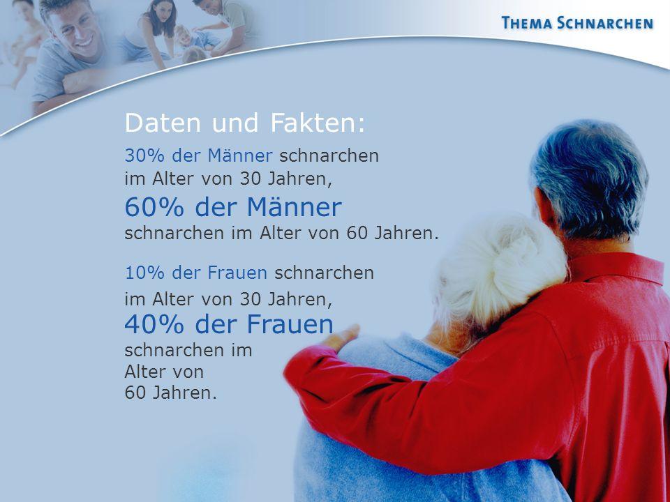 30% der Männer schnarchen im Alter von 30 Jahren, 60% der Männer schnarchen im Alter von 60 Jahren. Daten und Fakten: 10% der Frauen schnarchen im Alt