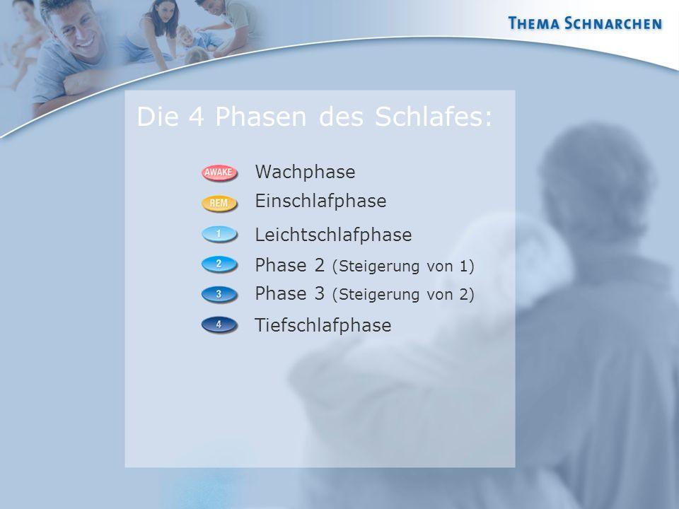 Wachphase Die 4 Phasen des Schlafes: Einschlafphase Leichtschlafphase Phase 2 (Steigerung von 1) Phase 3 (Steigerung von 2) Tiefschlafphase