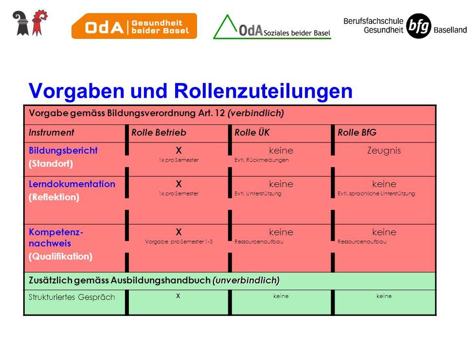 Vorgaben und Rollenzuteilungen Vorgabe gemäss Bildungsverordnung Art.