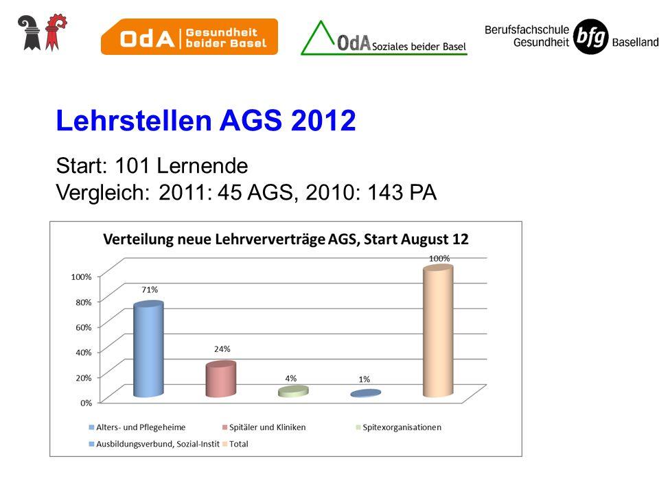 Lehrstellen AGS 2012 Start: 101 Lernende Vergleich: 2011: 45 AGS, 2010: 143 PA