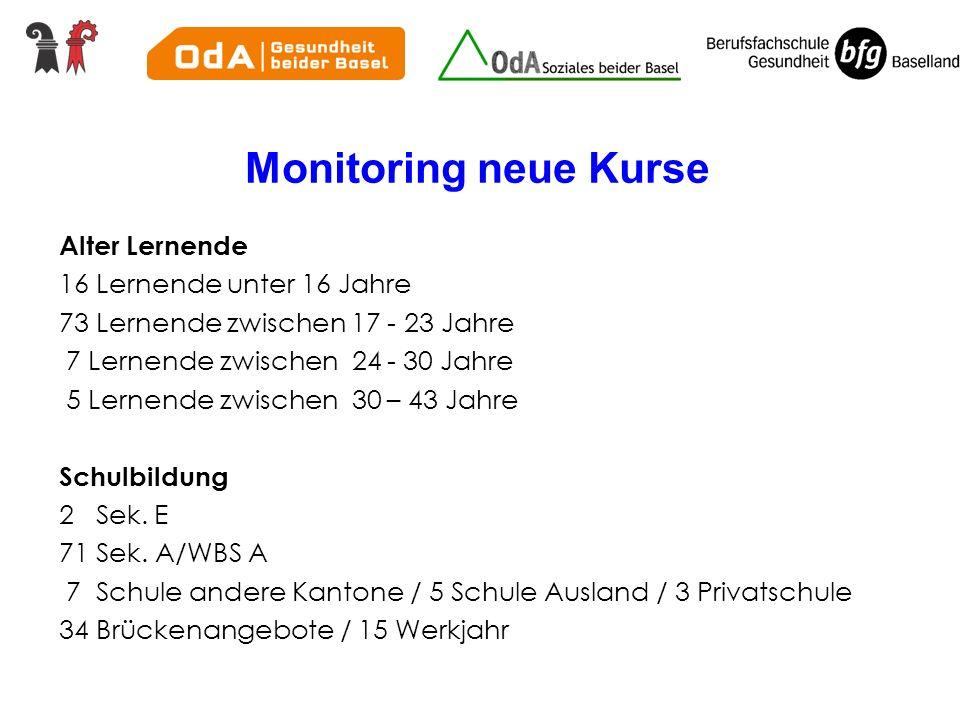 Monitoring neue Kurse Alter Lernende 16 Lernende unter 16 Jahre 73 Lernende zwischen 17 - 23 Jahre 7 Lernende zwischen 24 - 30 Jahre 5 Lernende zwischen 30 – 43 Jahre Schulbildung 2 Sek.