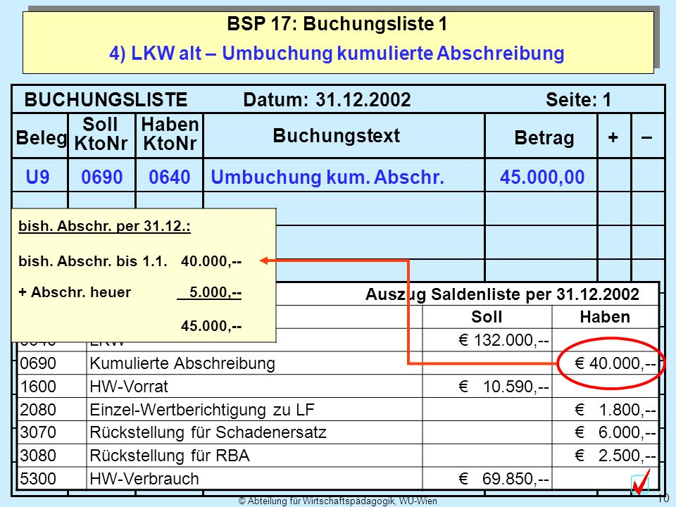 © Abteilung für Wirtschaftspädagogik, WU-Wien 10 4) LKW alt – Umbuchung kumulierte Abschreibung BSP 17: Buchungsliste 1 BUCHUNGSLISTE Datum: Seite: Be