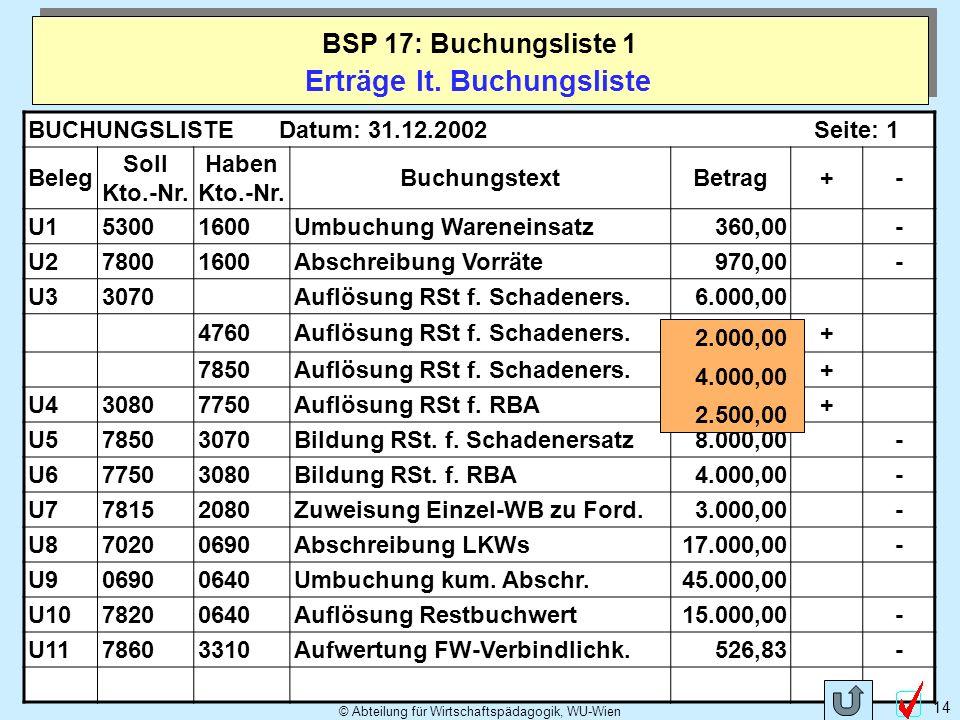 © Abteilung für Wirtschaftspädagogik, WU-Wien 14 Erträge lt. Buchungsliste BSP 17: Buchungsliste 1 BUCHUNGSLISTEDatum: 31.12.2002Seite: 1 Beleg Soll K