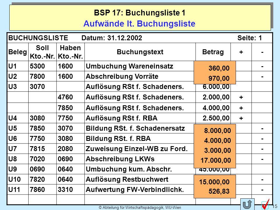 © Abteilung für Wirtschaftspädagogik, WU-Wien 15 Aufwände lt. Buchungsliste BSP 17: Buchungsliste 1 BUCHUNGSLISTEDatum: 31.12.2002Seite: 1 Beleg Soll