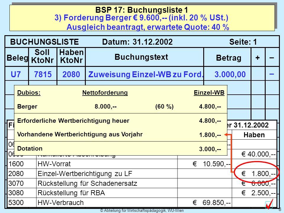 © Abteilung für Wirtschaftspädagogik, WU-Wien 8 3) Forderung Berger 9.600,-- (inkl. 20 % USt.) Ausgleich beantragt, erwartete Quote: 40 % BSP 17: Buch