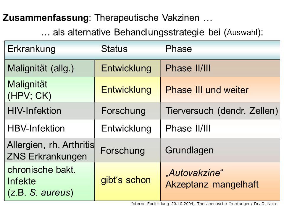Zusammenfassung: Therapeutische Vakzinen … … als alternative Behandlungsstrategie bei ( Auswahl ): Malignität (allg.)EntwicklungPhase II/III HIV-InfektionForschungTierversuch (dendr.