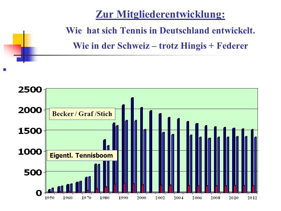 Zur Mitgliederentwicklung: Wie hat sich Tennis in Deutschland entwickelt. Wie in der Schweiz – trotz Hingis + Federer Becker / Graf /Stich Eigentl. Te