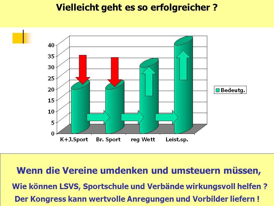 Wenn die Vereine umdenken und umsteuern müssen, Wie können LSVS, Sportschule und Verbände wirkungsvoll helfen ? Der Kongress kann wertvolle Anregungen
