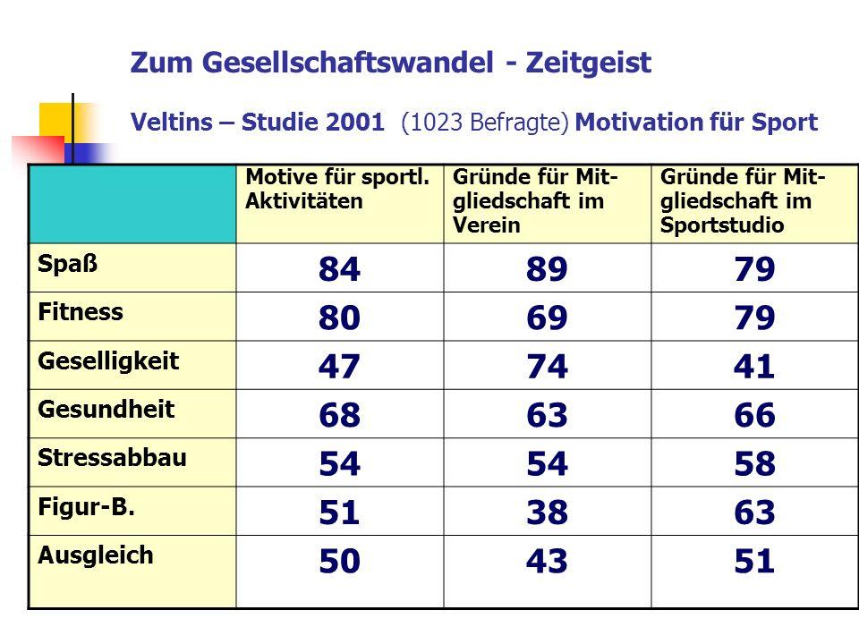Zum Gesellschaftswandel - Zeitgeist Veltins – Studie 2001 (1023 Befragte) Motivation für Sport Motive für sportl. Aktivitäten Gründe für Mit- gliedsch