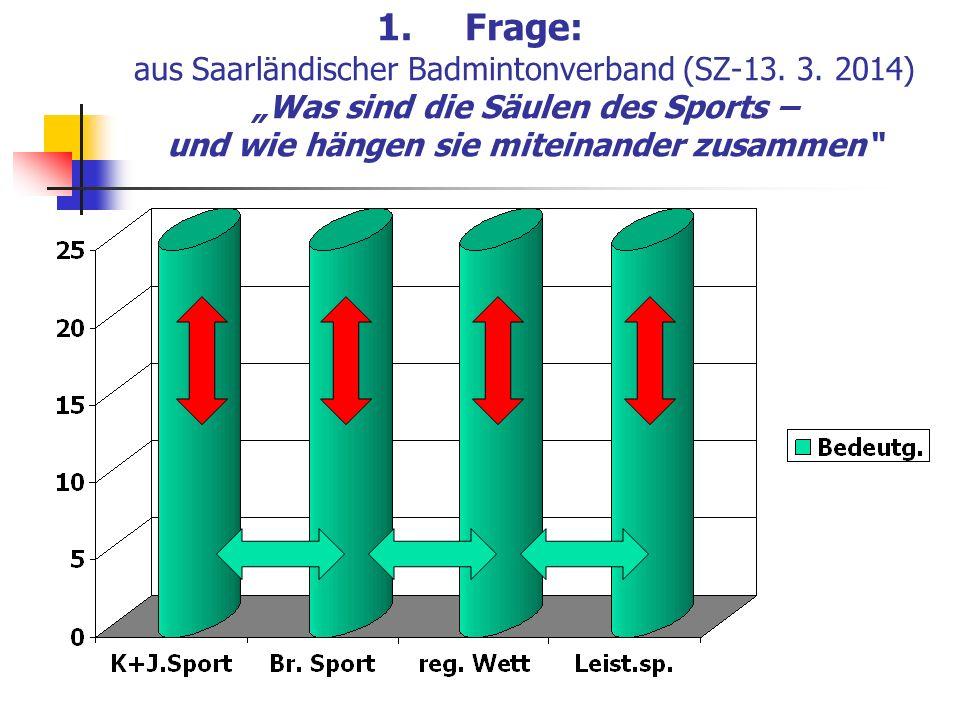 1.Frage: aus Saarländischer Badmintonverband (SZ-13. 3. 2014) Was sind die Säulen des Sports – und wie hängen sie miteinander zusammen
