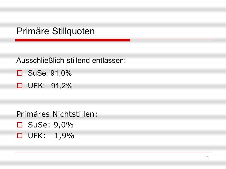 4 Primäre Stillquoten Ausschließlich stillend entlassen: SuSe: 91,0% UFK: 91,2% Primäres Nichtstillen: SuSe: 9,0% UFK: 1,9%