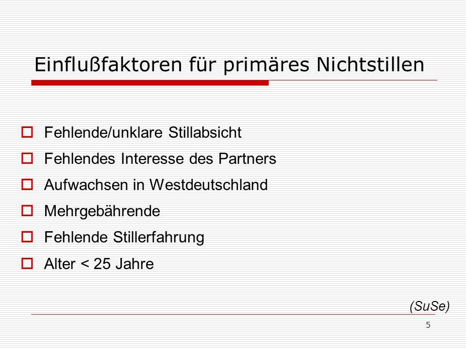 5 Einflußfaktoren für primäres Nichtstillen Fehlende/unklare Stillabsicht Fehlendes Interesse des Partners Aufwachsen in Westdeutschland Mehrgebährend