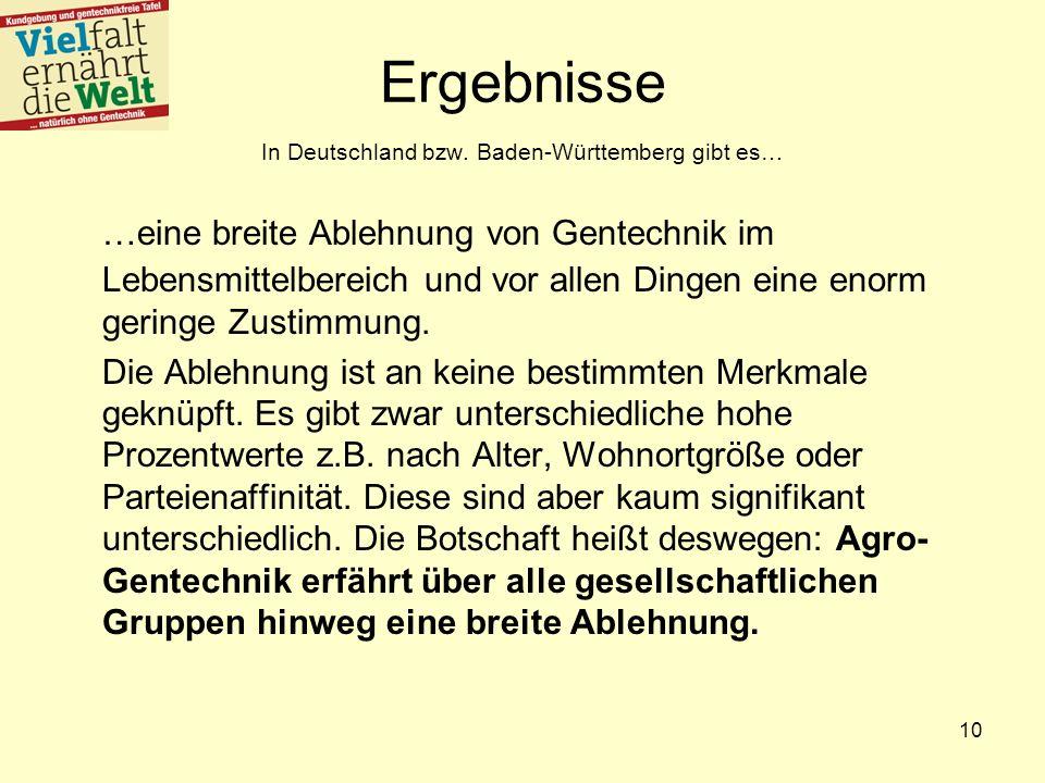 10 Ergebnisse In Deutschland bzw. Baden-Württemberg gibt es… …eine breite Ablehnung von Gentechnik im Lebensmittelbereich und vor allen Dingen eine en