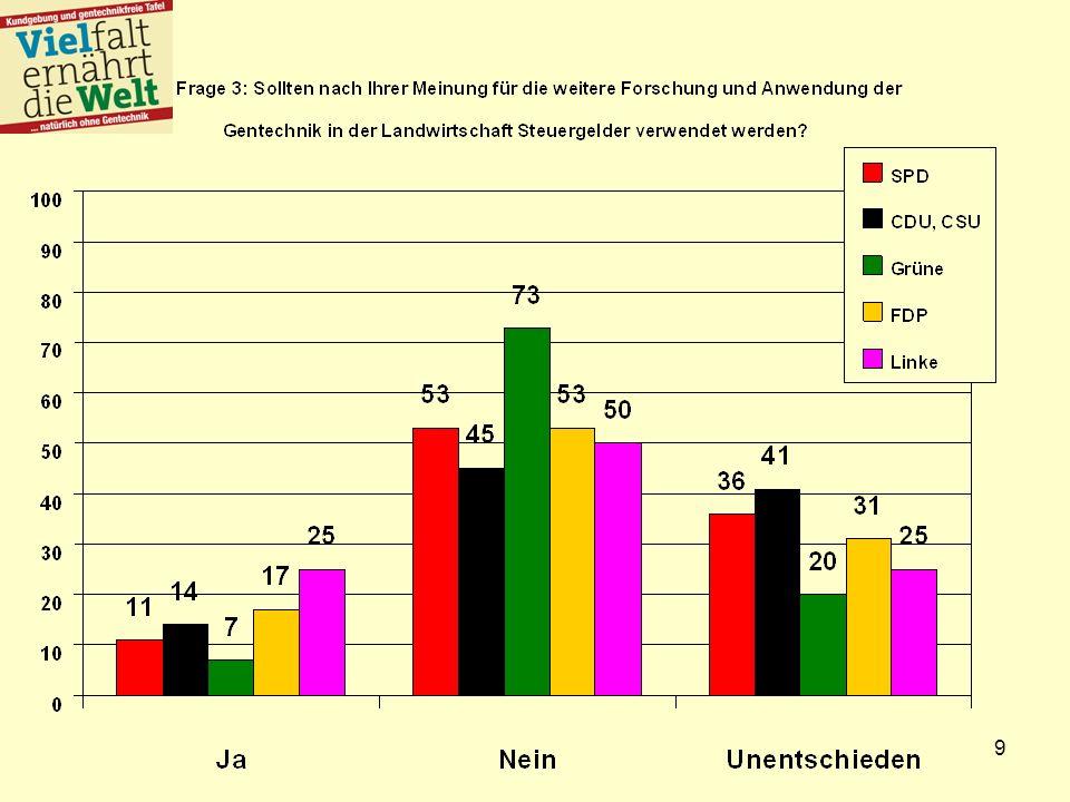 10 Ergebnisse In Deutschland bzw.