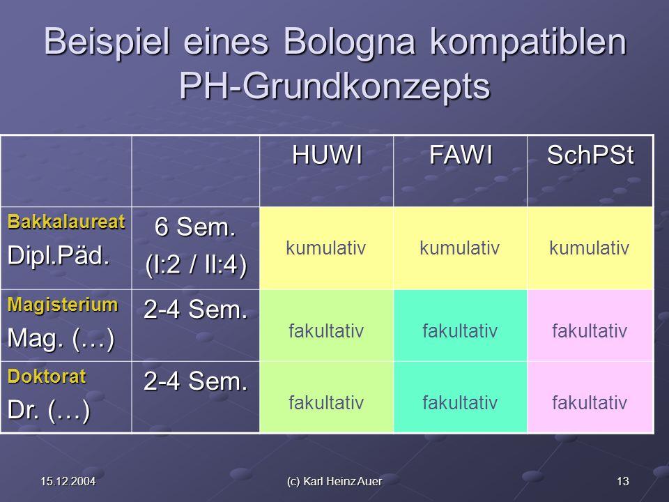 1315.12.2004(c) Karl Heinz Auer Beispiel eines Bologna kompatiblen PH-Grundkonzepts HUWIFAWISchPSt BakkalaureatDipl.Päd. 6 Sem. (I:2 / II:4) kumulativ