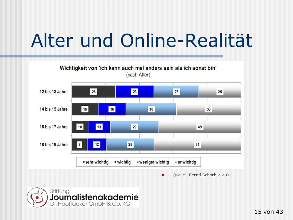 14 von 43 Bildungshintergrund und Online-Realität Quelle: Bernd Schorb a.a.O. Nur zur Sicherheit: BH = Bildungshintergrund