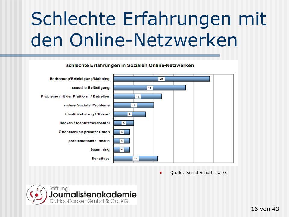 15 von 43 Alter und Online-Realität Quelle: Bernd Schorb a.a.O.
