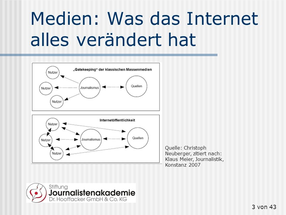 13 von 43 Studie: Sozialer Raum im Digitalen Die virtuelle Welt stellt eine Erweiterung und Fortsetzung des sozialen Raums im Digitalen dar.