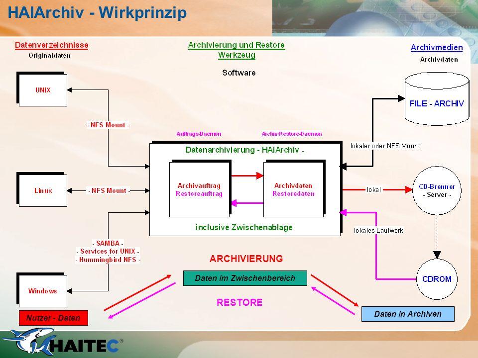 HAIArchiv - Wirkprinzip Nutzer - Daten Daten im Zwischenbereich Daten in Archiven ARCHIVIERUNG RESTORE