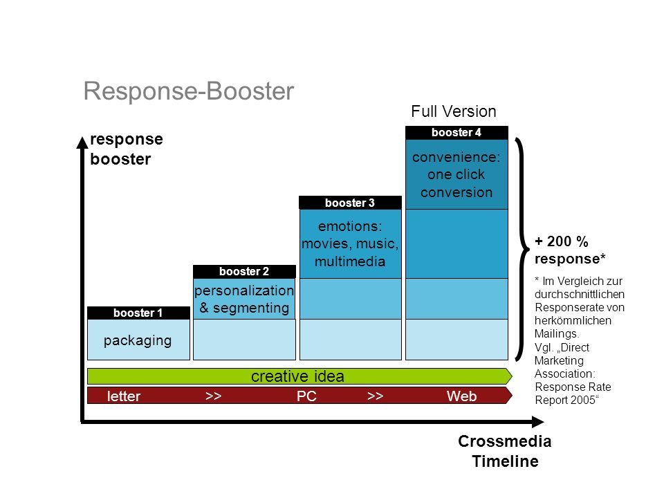 Response-Booster packaging personalization & segmenting emotions: movies, music, multimedia creative idea convenience: one click conversion response b