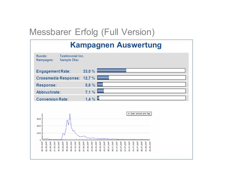 Messbarer Erfolg (Full Version) Kunde: Testimonial Inc. Kampagne:Sample Disc Engagement Rate:33,0 % Crossmedia Response:12,7 % Response: 5,6 % Abbruch