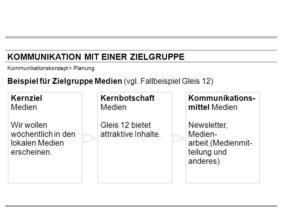 KOMMUNIKATION MIT EINER ZIELGRUPPE Kommunikationskonzept > Planung Beispiel für Zielgruppe Medien (vgl. Fallbeispiel Gleis 12) Kernziel Medien Wir wol