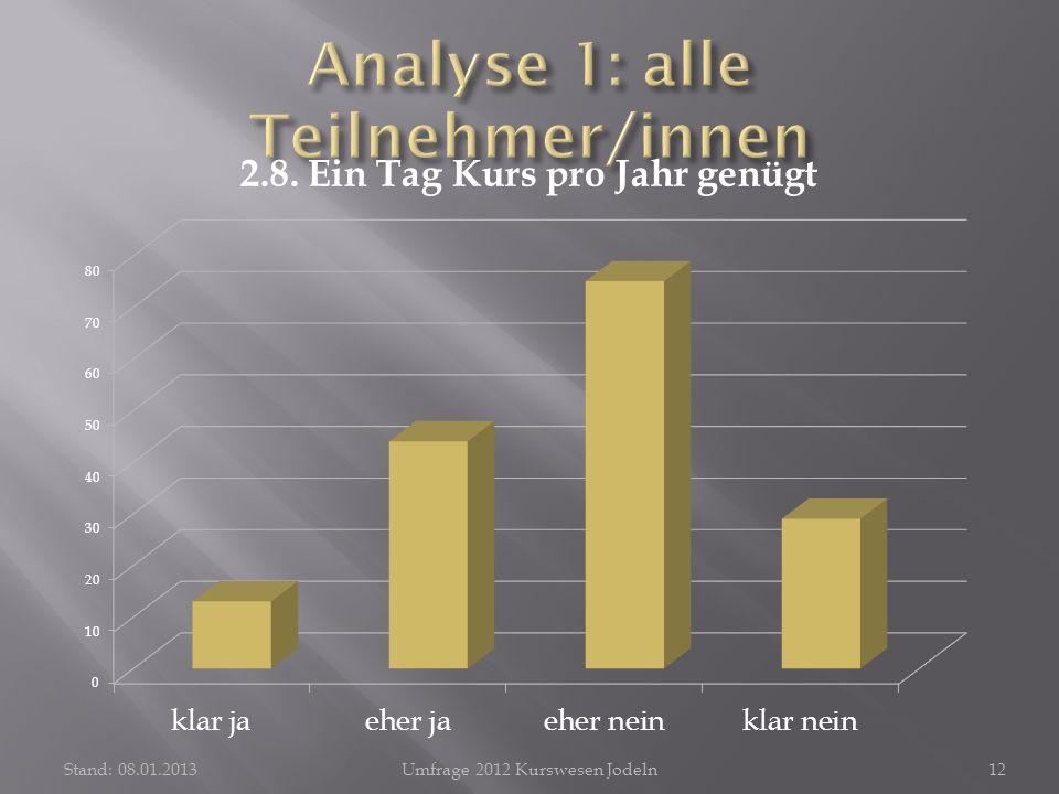 Stand: 08.01.2013Umfrage 2012 Kurswesen Jodeln12
