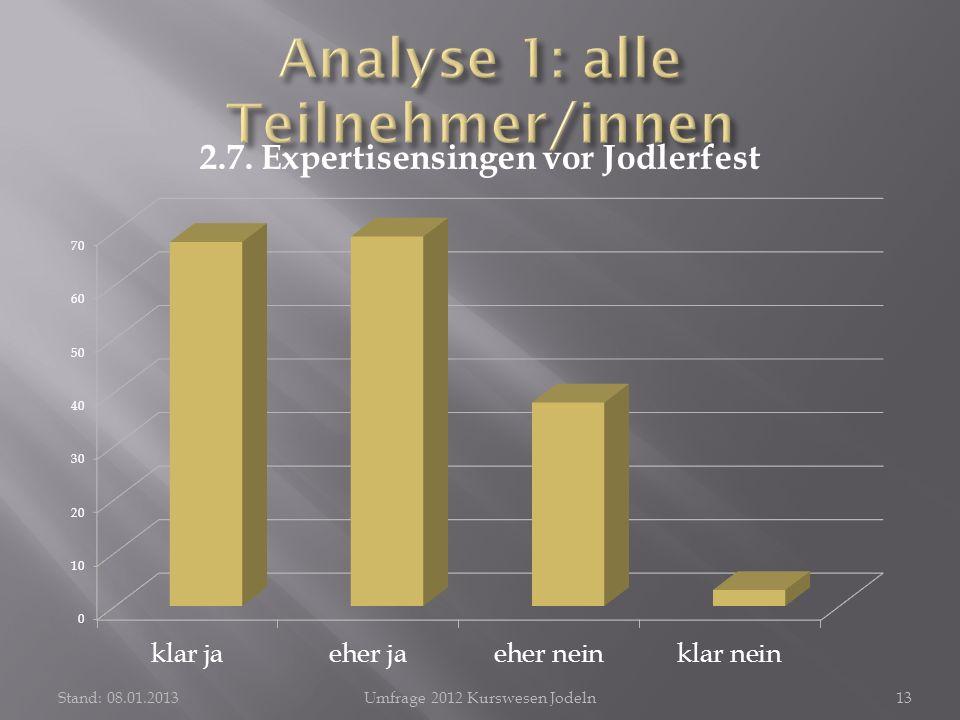 Stand: 08.01.2013Umfrage 2012 Kurswesen Jodeln13